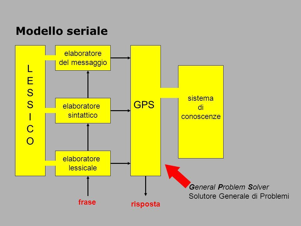 Modello seriale L E S GPS I C O elaboratore del messaggio sistema di
