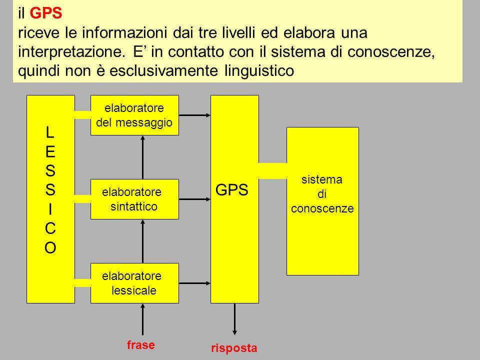il GPS