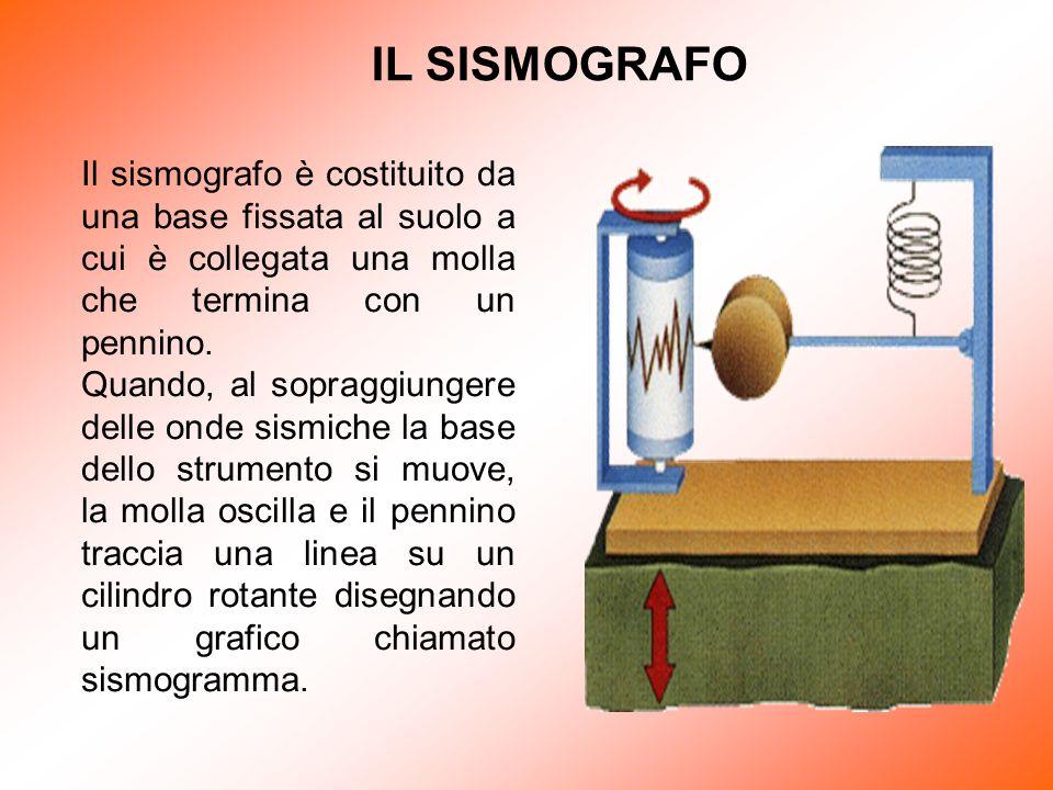 IL SISMOGRAFO Il sismografo è costituito da una base fissata al suolo a cui è collegata una molla che termina con un pennino.