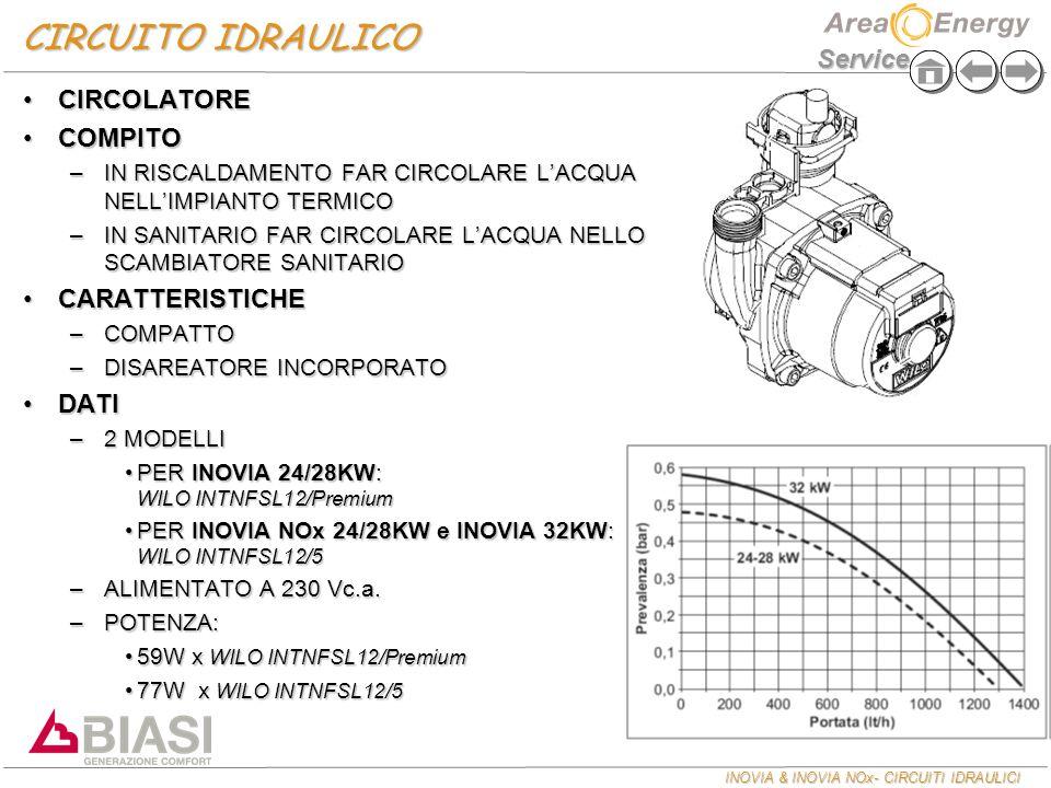 CIRCUITO IDRAULICO CIRCOLATORE COMPITO CARATTERISTICHE DATI