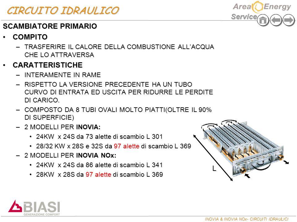 CIRCUITO IDRAULICO SCAMBIATORE PRIMARIO COMPITO CARATTERISTICHE L