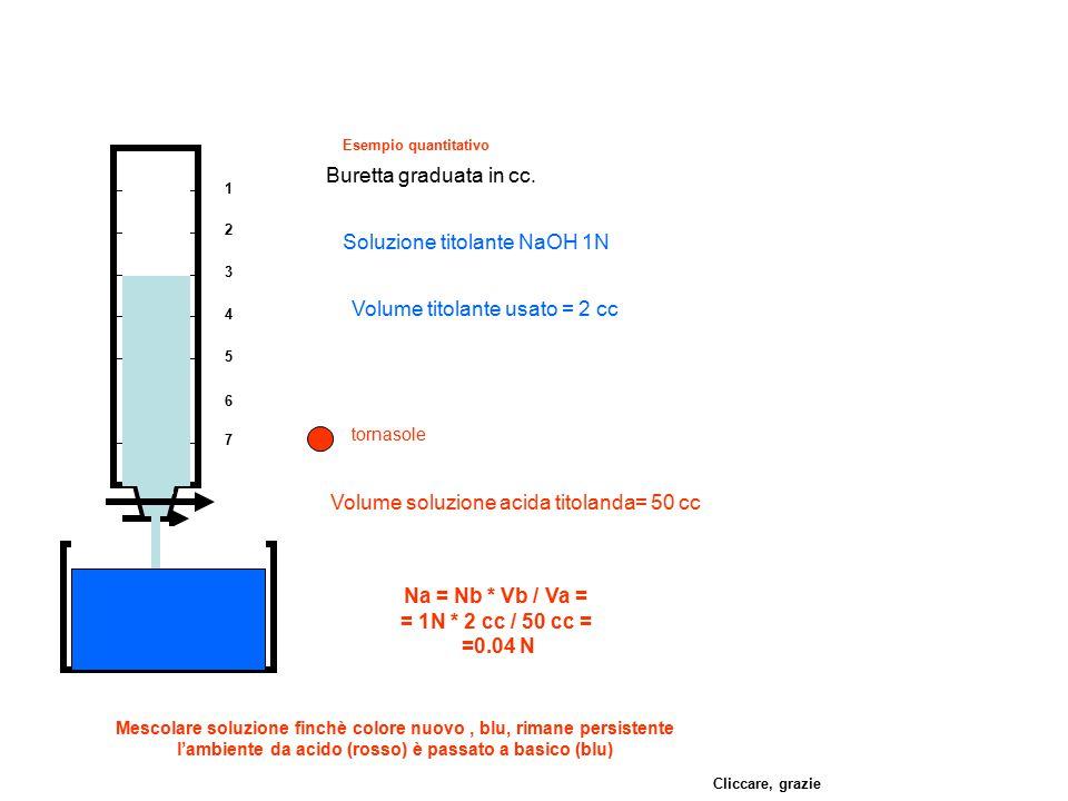 Na = Nb * Vb / Va = = 1N * 2 cc / 50 cc = =0.04 N