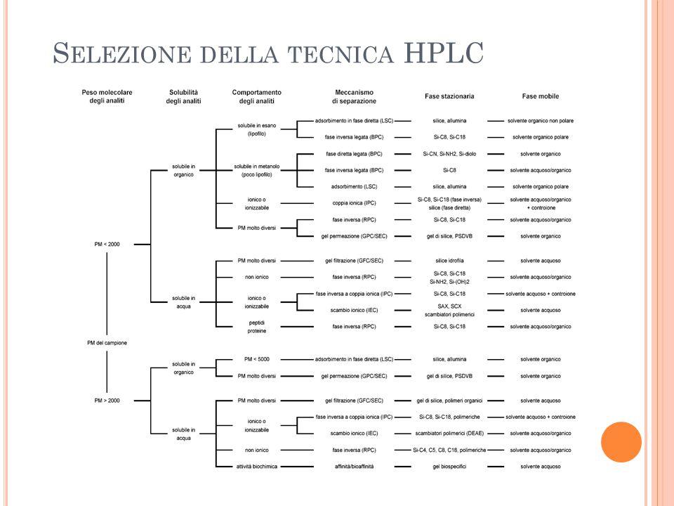 Selezione della tecnica HPLC