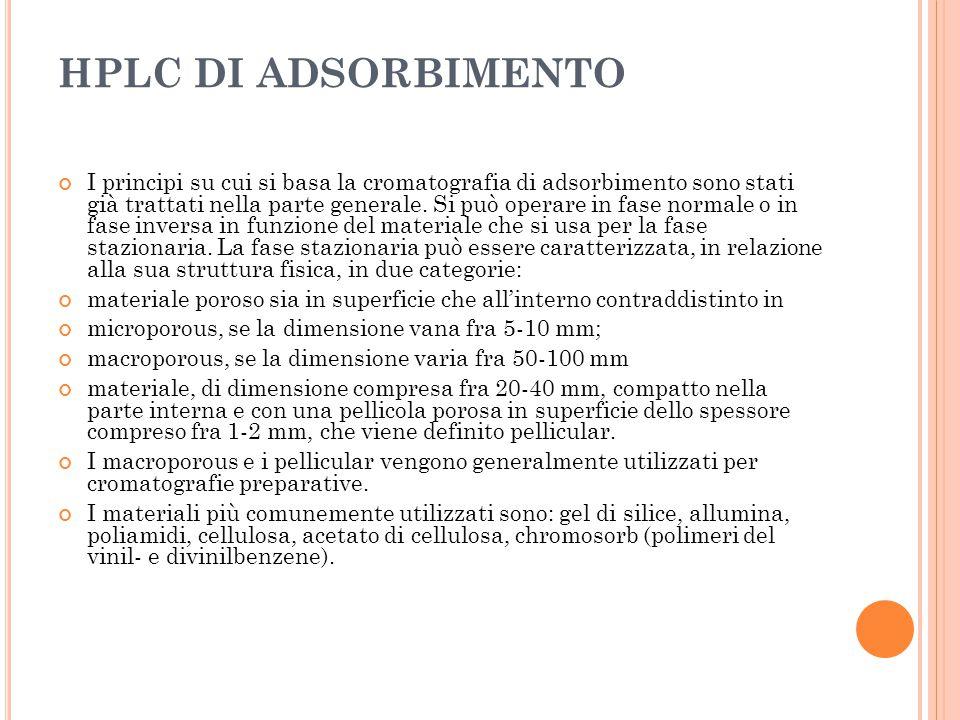 HPLC DI ADSORBIMENTO