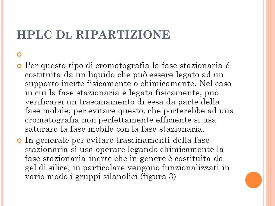HPLC Dl RIPARTIZIONE