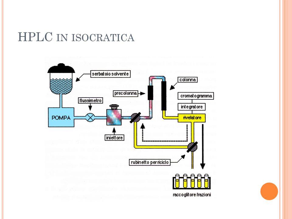 HPLC in isocratica