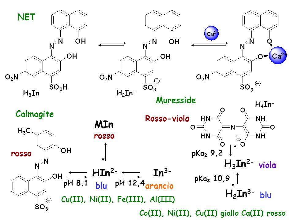MIn H3In2- HIn2- In3- H2In3- NET Muresside Calmagite Rosso-viola rosso