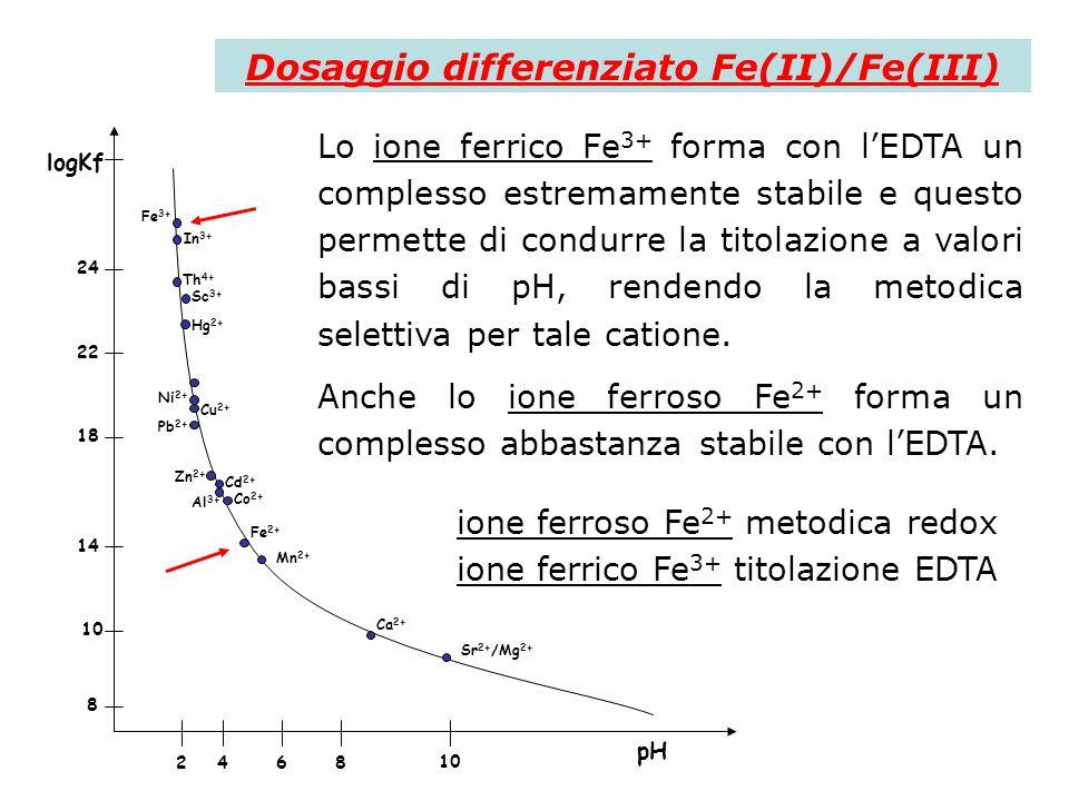 Dosaggio differenziato Fe(II)/Fe(III)