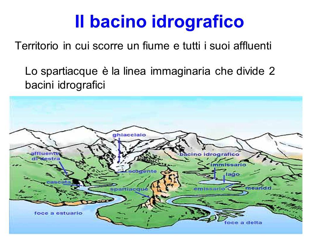 Il bacino idrografico