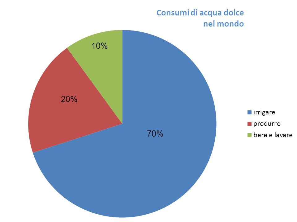10% 20% 70%
