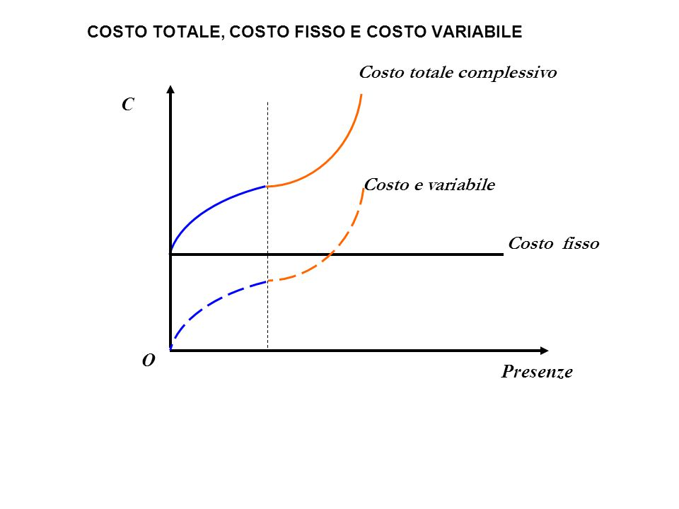 COSTO TOTALE, COSTO FISSO E COSTO VARIABILE