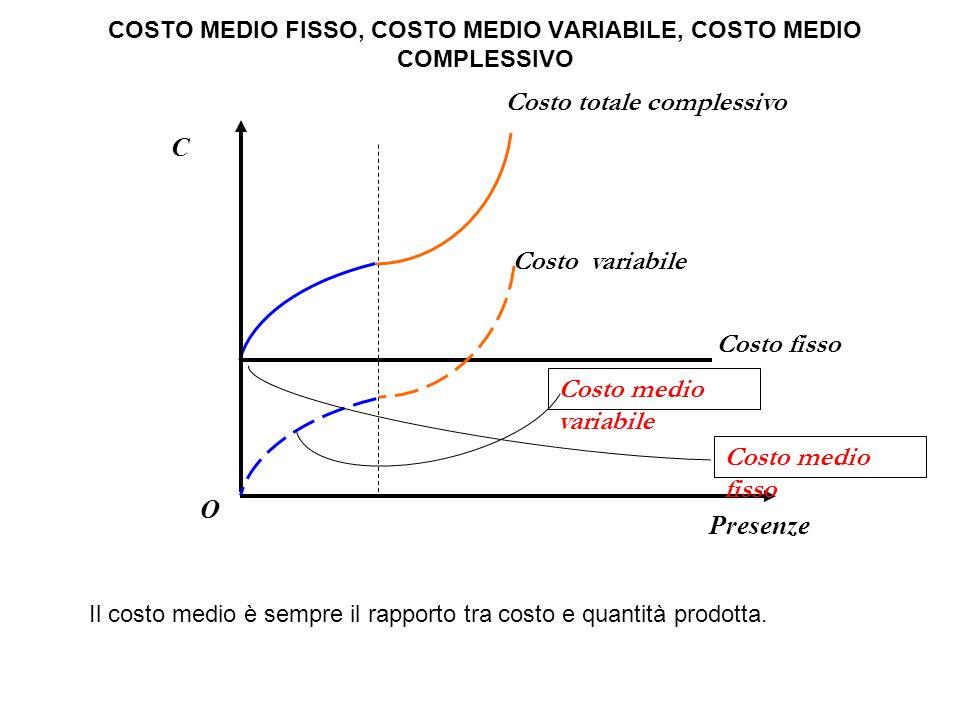 COSTO MEDIO FISSO, COSTO MEDIO VARIABILE, COSTO MEDIO COMPLESSIVO