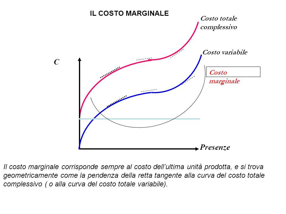C Presenze IL COSTO MARGINALE Costo totale complessivo Costo variabile