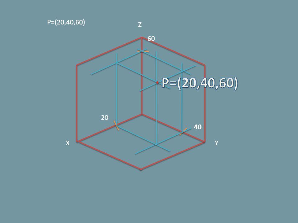 P=(20,40,60) Z 60 P=(20,40,60) 20 40 X Y