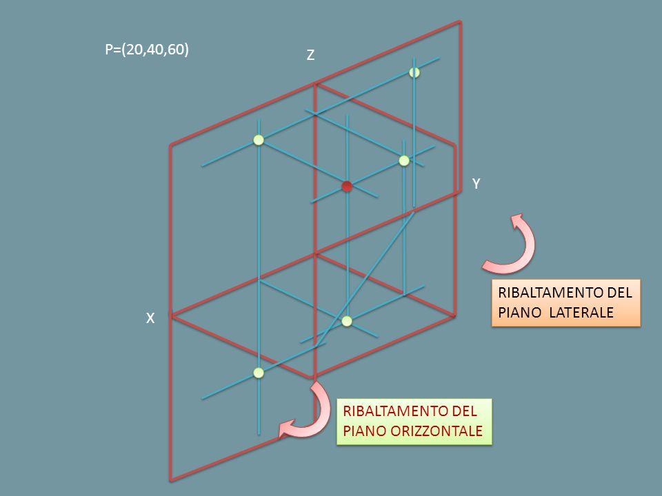 P=(20,40,60) Z Y RIBALTAMENTO DEL PIANO LATERALE X RIBALTAMENTO DEL PIANO ORIZZONTALE