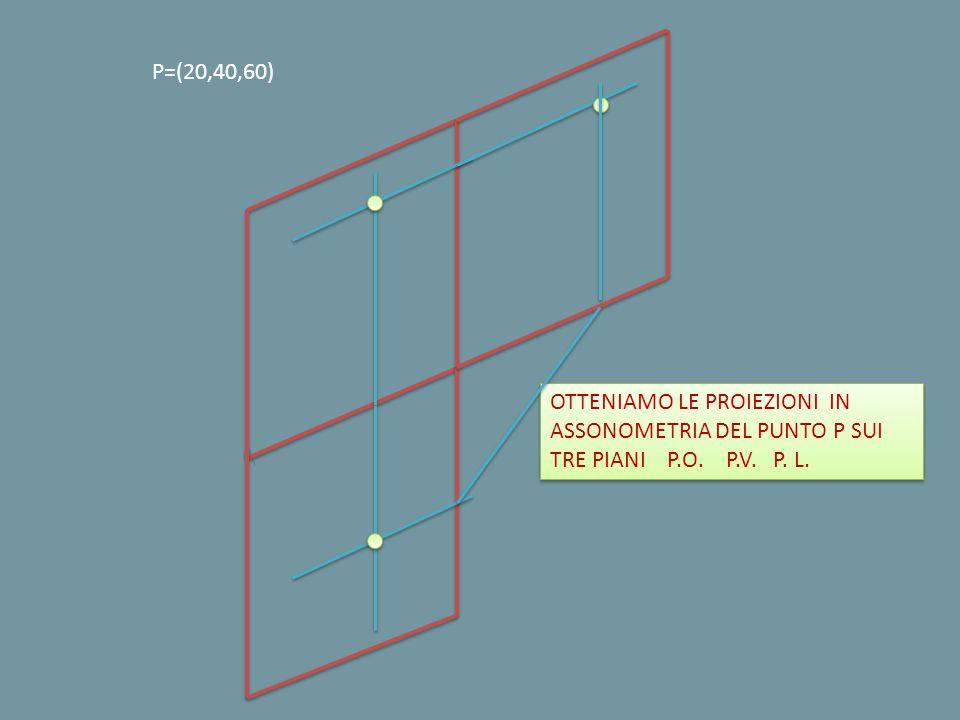 P=(20,40,60) OTTENIAMO LE PROIEZIONI IN ASSONOMETRIA DEL PUNTO P SUI TRE PIANI P.O.
