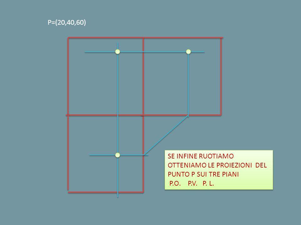 P=(20,40,60) SE INFINE RUOTIAMO OTTENIAMO LE PROIEZIONI DEL PUNTO P SUI TRE PIANI.