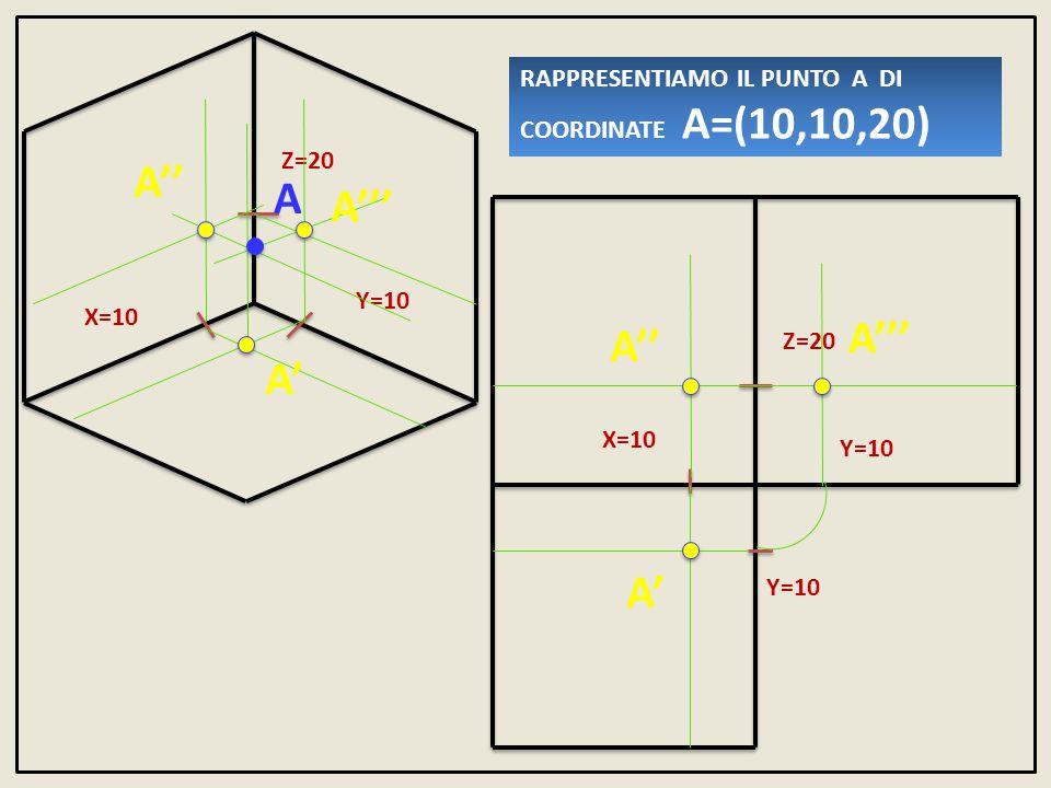RAPPRESENTIAMO IL PUNTO A DI COORDINATE A=(10,10,20)