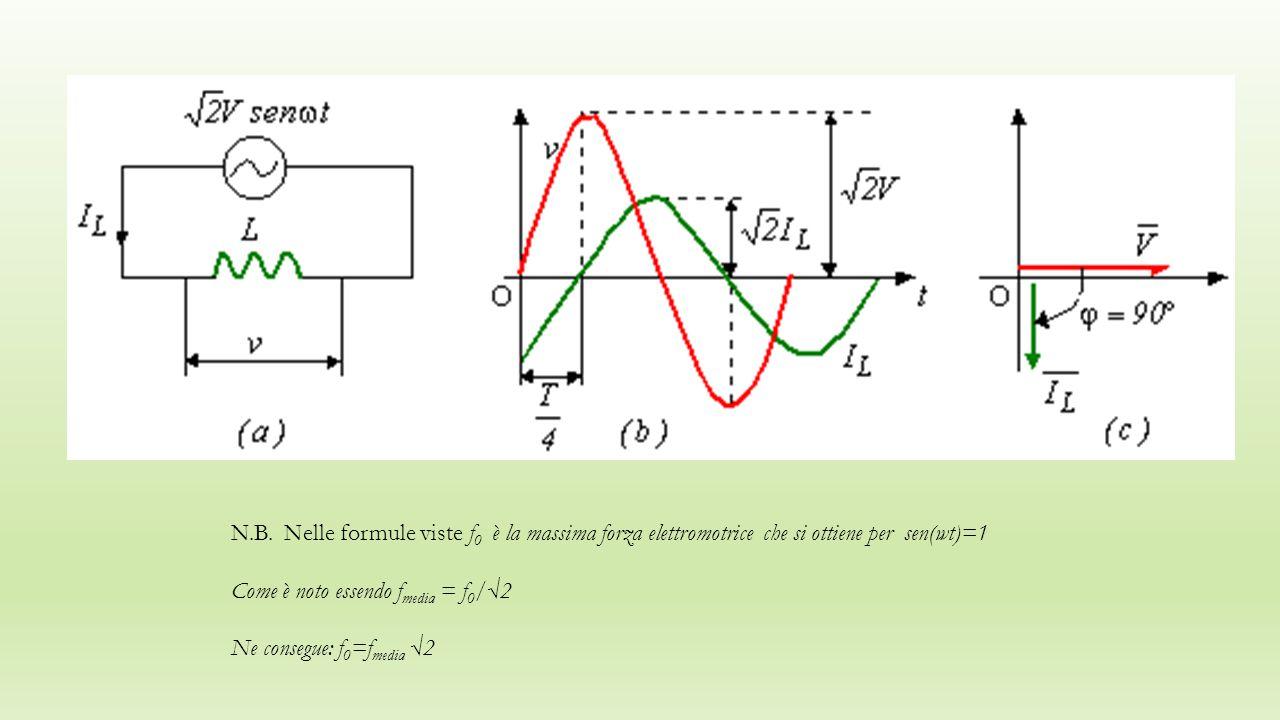 N.B. Nelle formule viste f0 è la massima forza elettromotrice che si ottiene per sen(wt)=1