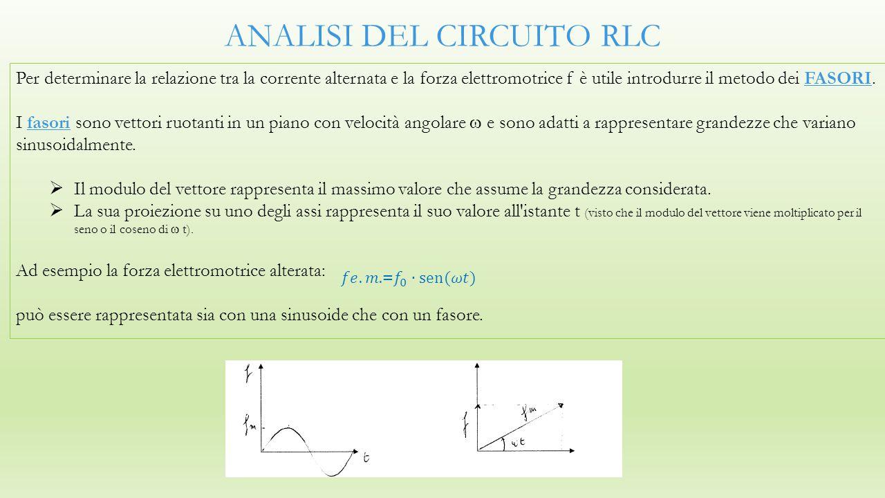 ANALISI DEL CIRCUITO RLC