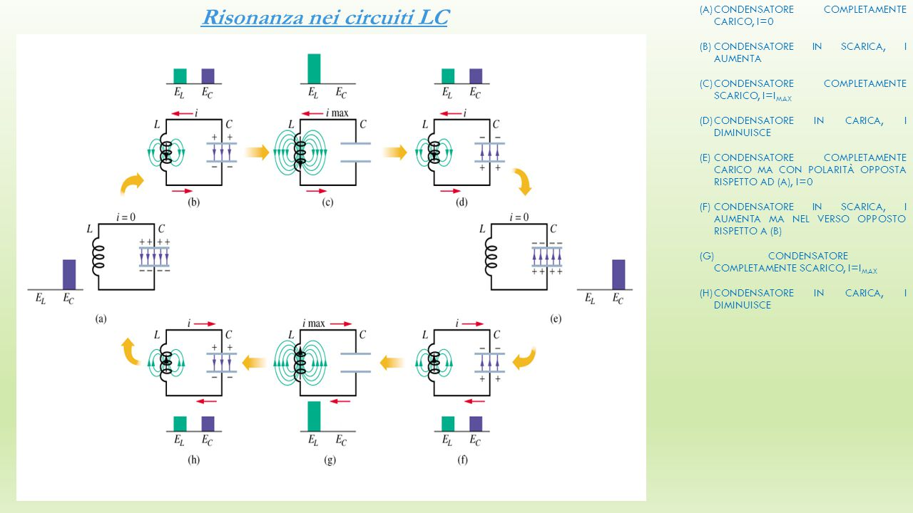 Risonanza nei circuiti LC