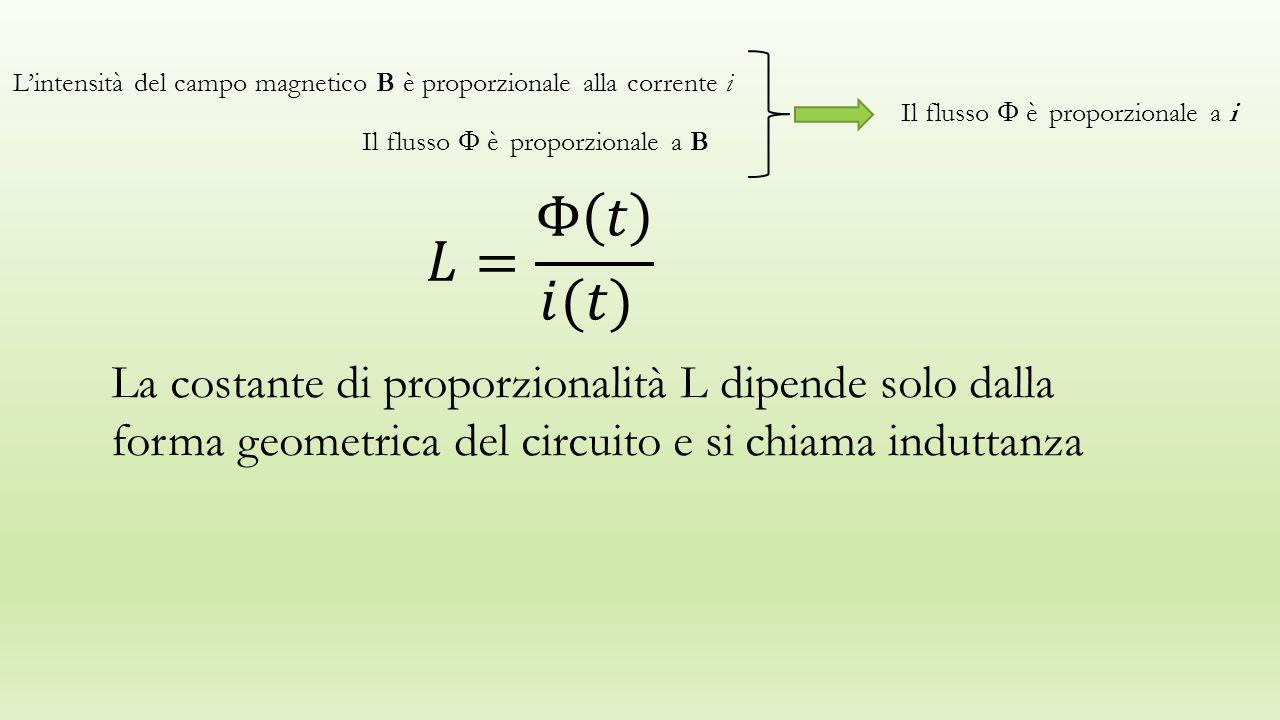 L'intensità del campo magnetico B è proporzionale alla corrente i