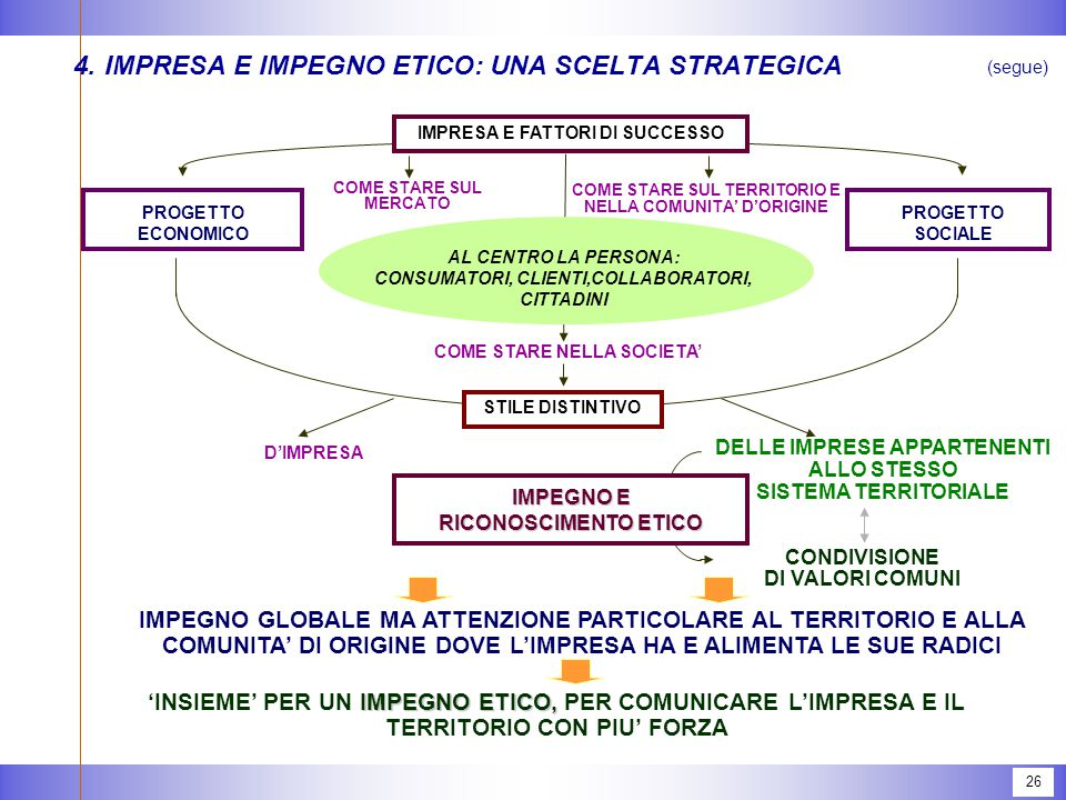 5. RESPONSABILITA' SOCIALE D'IMPRESA (RSI): UNA DEFINIZIONE DI PARTENZA