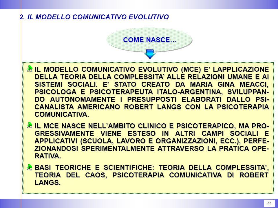 2. IL MODELLO COMUNICATIVO EVOLUTIVO