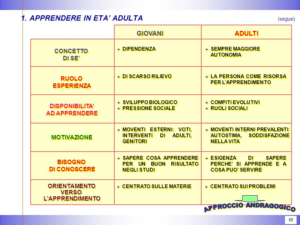 1. APPRENDERE IN ETA' ADULTA
