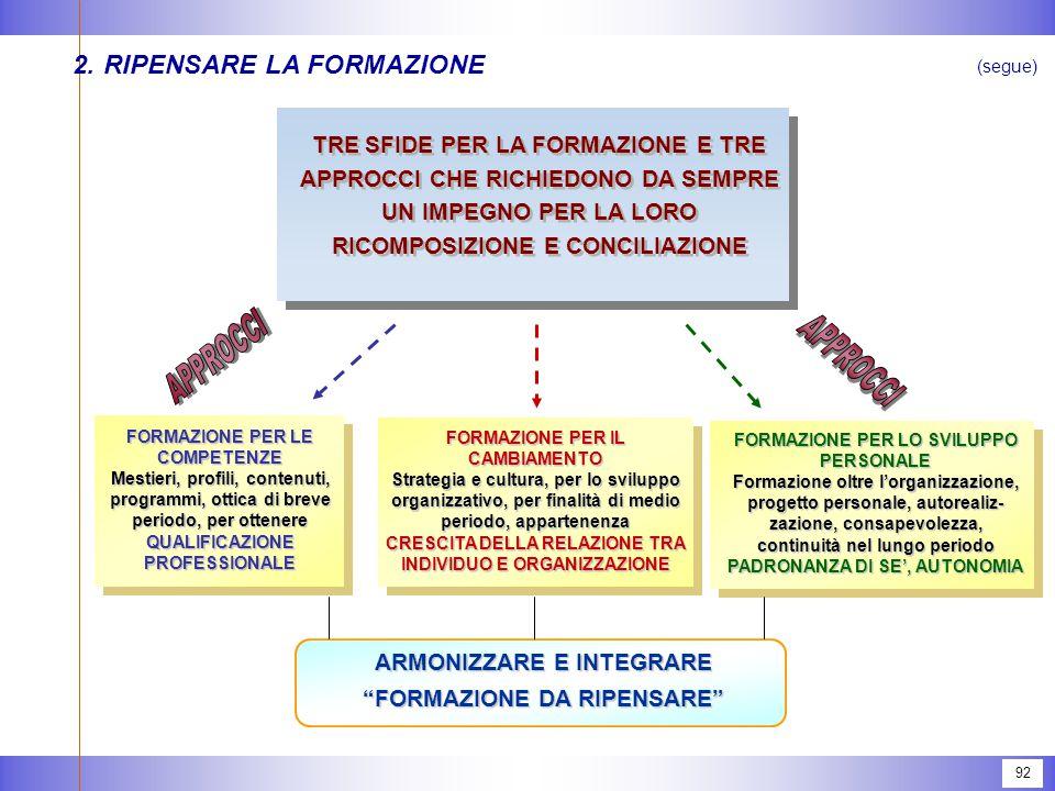 2. RIPENSARE LA FORMAZIONE