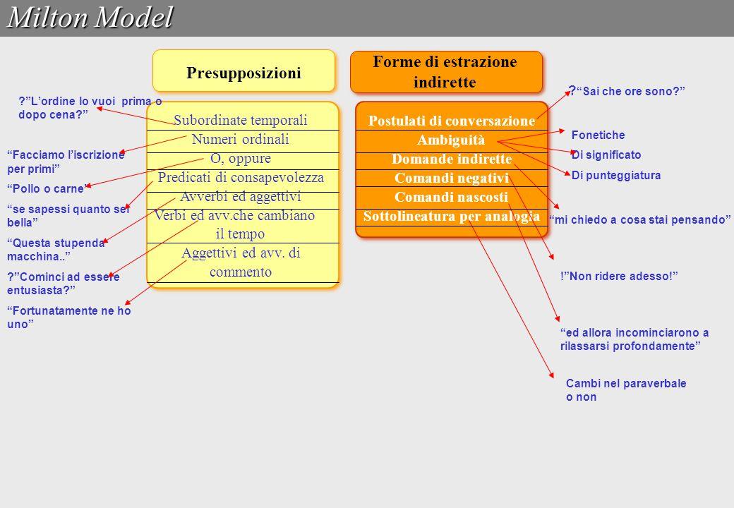 Milton Model Malformazioni Raccolta informazioni semantiche