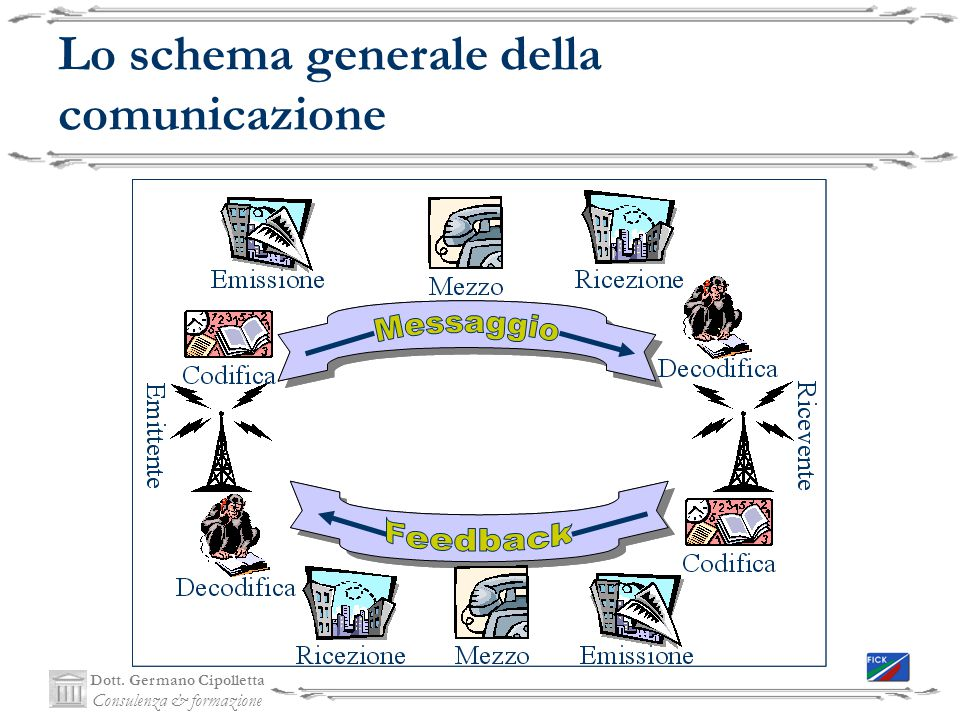 Lo schema generale della comunicazione