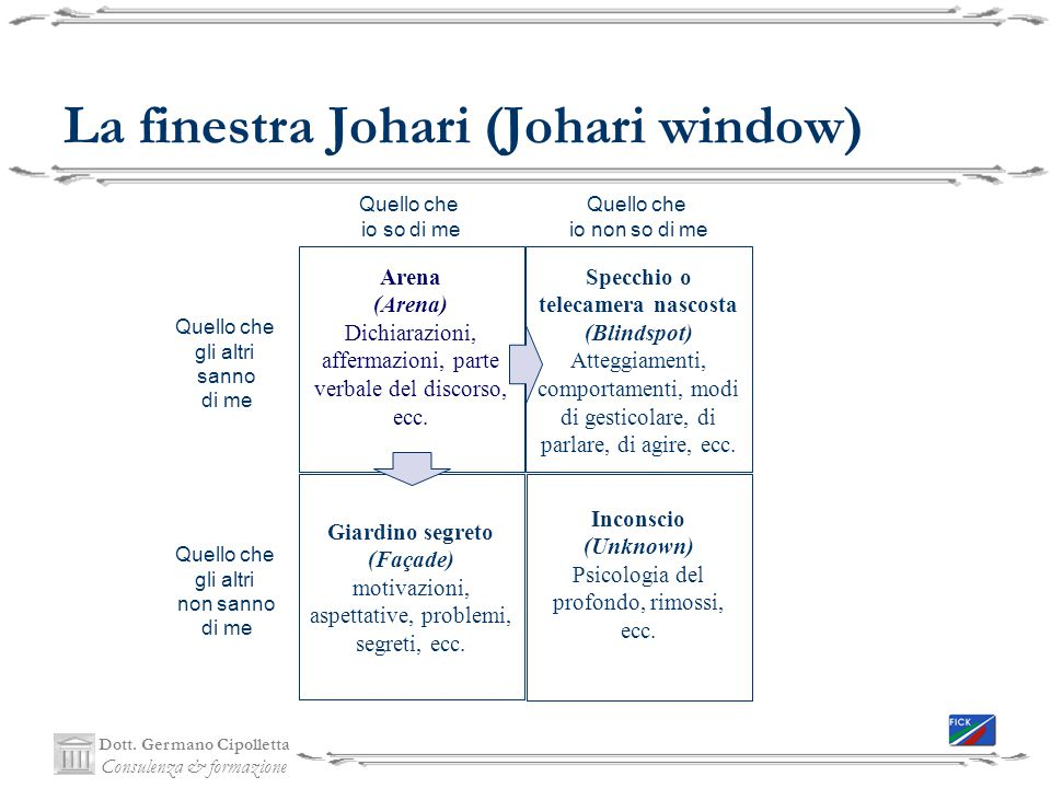 La finestra Johari (Johari window)