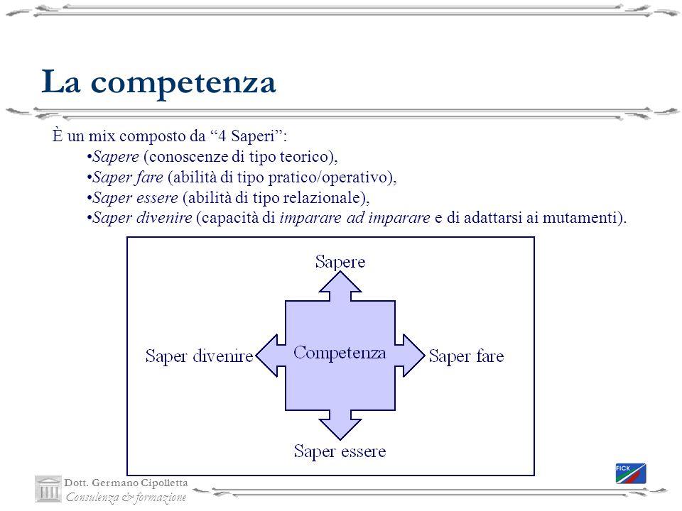 La competenza È un mix composto da 4 Saperi :