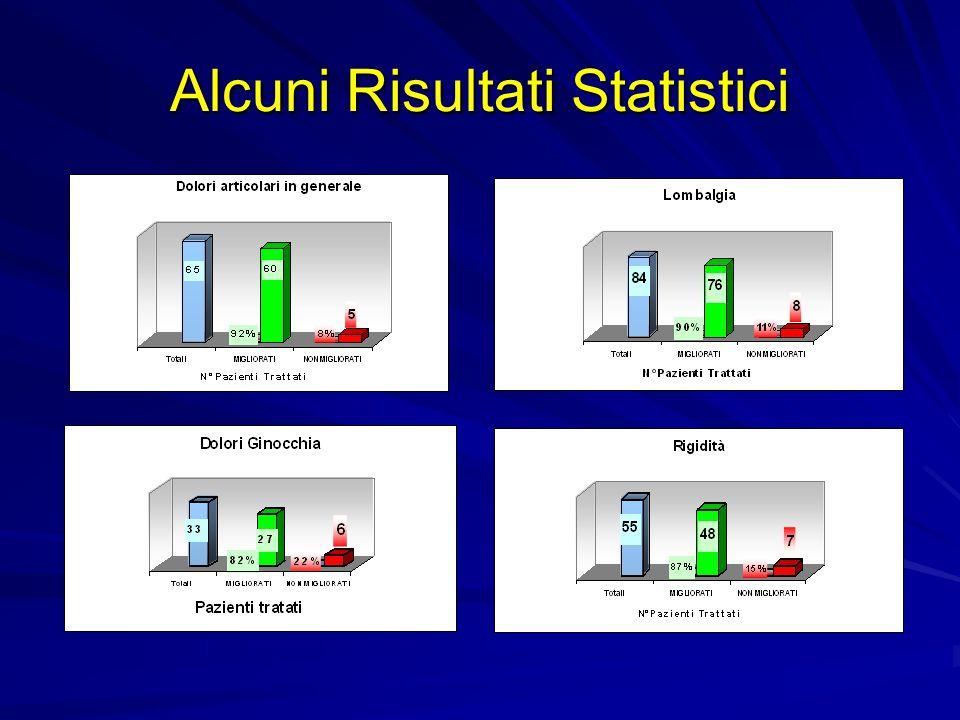 Alcuni Risultati Statistici