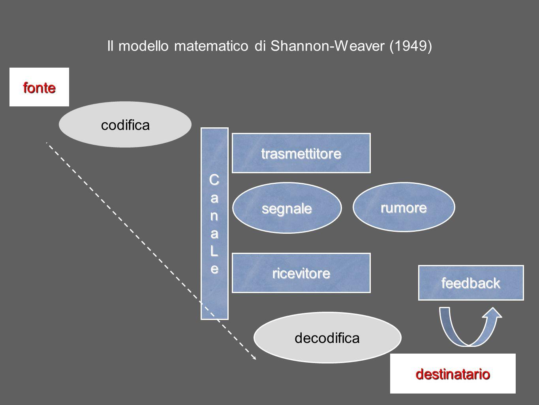 Il modello matematico di Shannon-Weaver (1949)