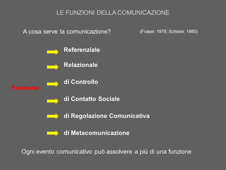 LE FUNZIONI DELLA COMUNICAZIONE