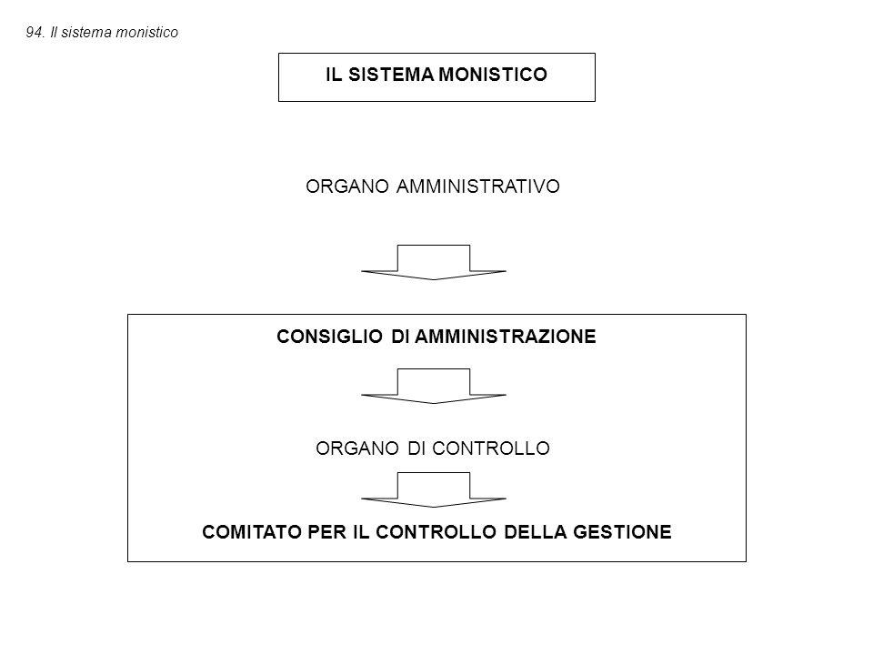 CONSIGLIO DI AMMINISTRAZIONE COMITATO PER IL CONTROLLO DELLA GESTIONE