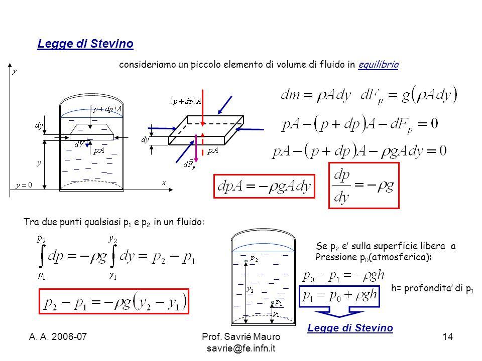 Prof. Savrié Mauro savrie@fe.infn.it