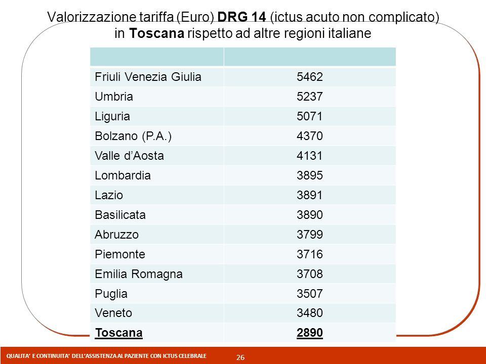 Valorizzazione tariffa (Euro) DRG 14 (ictus acuto non complicato) in Toscana rispetto ad altre regioni italiane