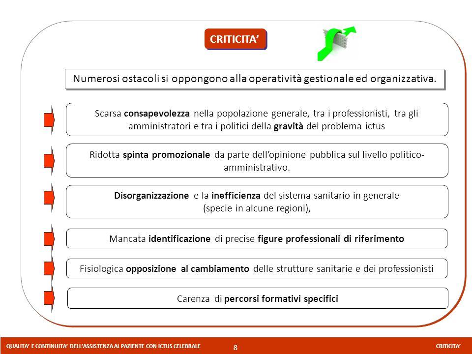 CRITICITA' Numerosi ostacoli si oppongono alla operatività gestionale ed organizzativa.