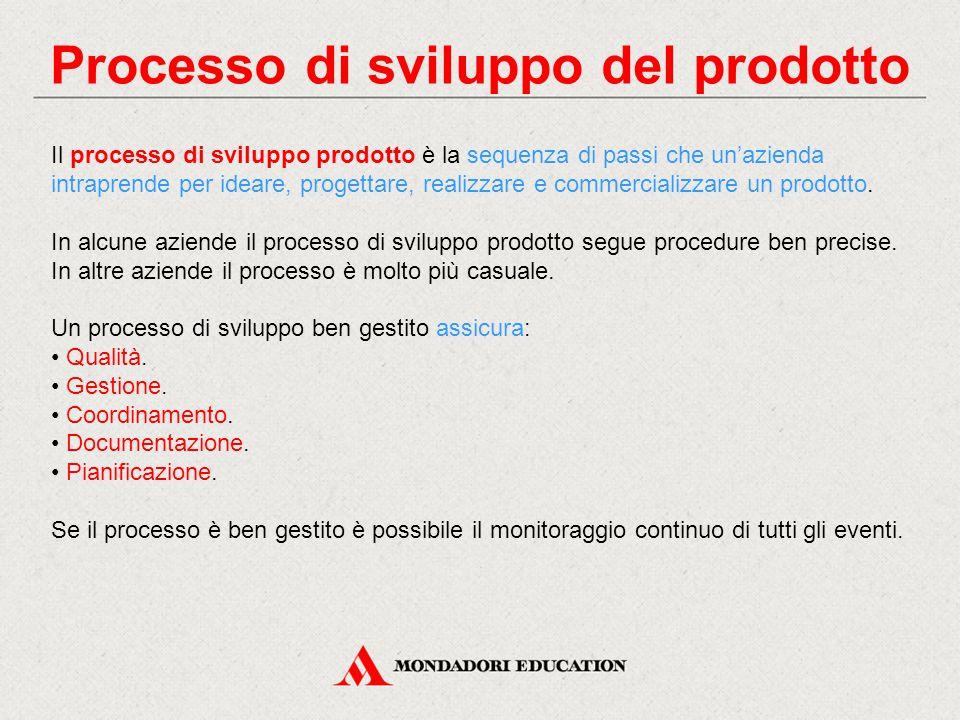 Processo di sviluppo del prodotto