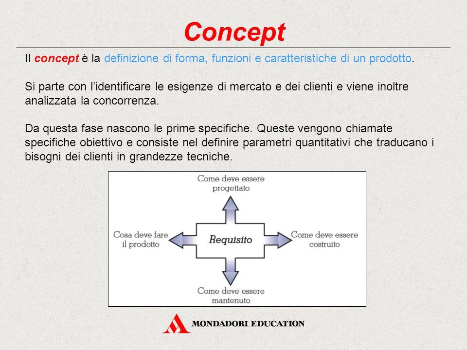 Concept Il concept è la definizione di forma, funzioni e caratteristiche di un prodotto.
