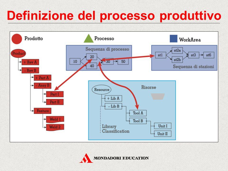 Definizione del processo produttivo