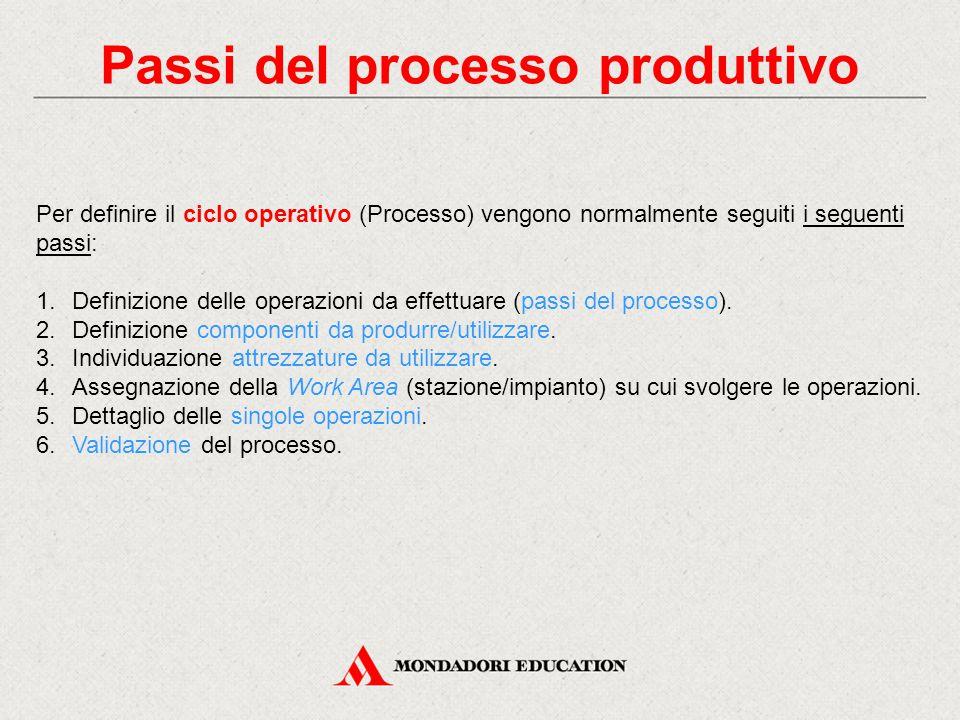 Passi del processo produttivo