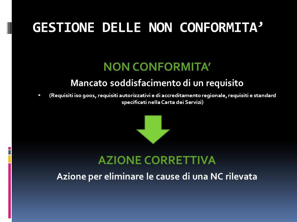 GESTIONE DELLE NON CONFORMITA'