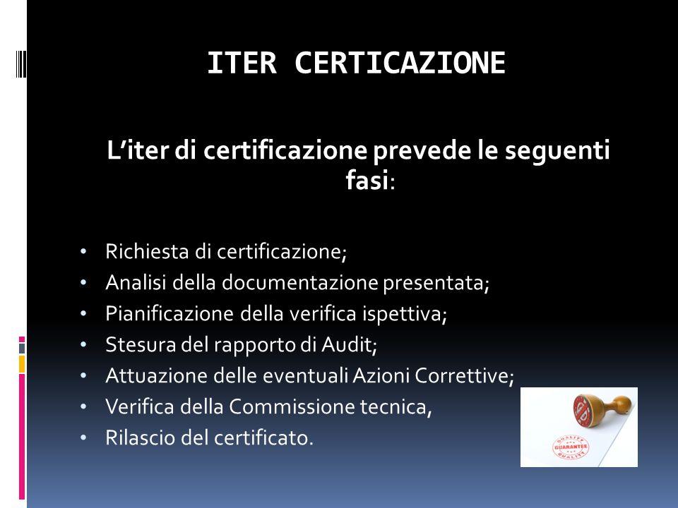 L'iter di certificazione prevede le seguenti fasi: