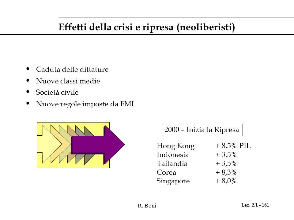 Effetti della crisi e ripresa (neoliberisti)