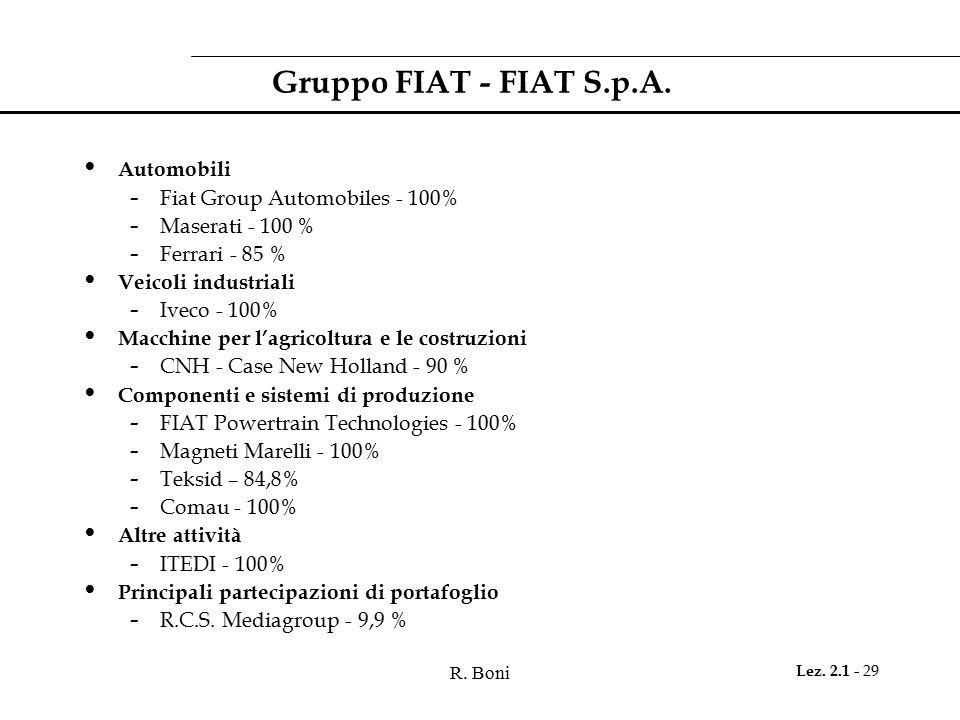Gruppo FIAT - FIAT S.p.A. Automobili Fiat Group Automobiles - 100%
