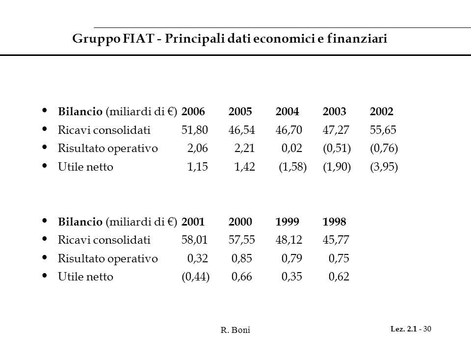 Gruppo FIAT - Principali dati economici e finanziari